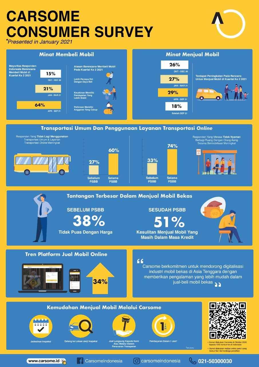 carsome-consumer-survey-2020