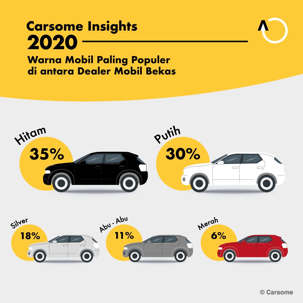 warna-mobil-populer-di-dealer-mobil-bekas